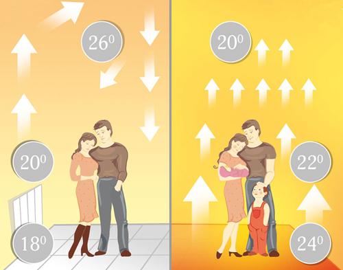 Сравнение эффективности теплого пола и традиционного отопления